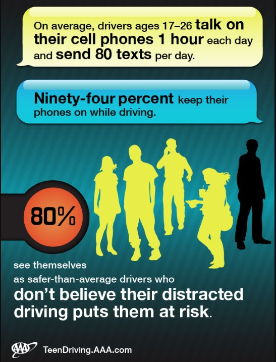 Teen Cell Phone Use